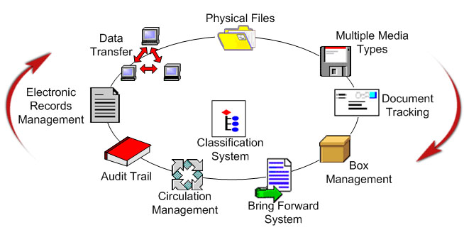 record management system thesis
